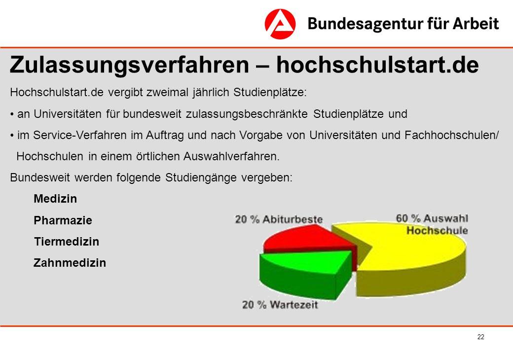 22 Zulassungsverfahren – hochschulstart.de Hochschulstart.de vergibt zweimal jährlich Studienplätze: an Universitäten für bundesweit zulassungsbeschrä