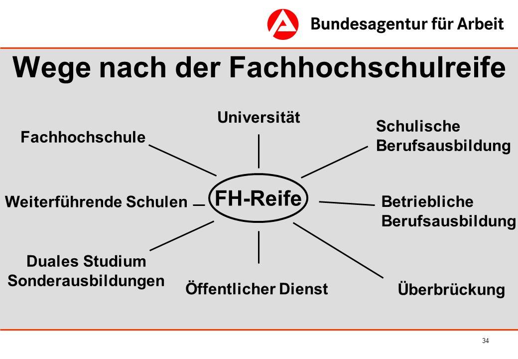 34 Wege nach der Fachhochschulreife FH-Reife Fachhochschule Duales Studium Sonderausbildungen Betriebliche Berufsausbildung Universität Schulische Ber