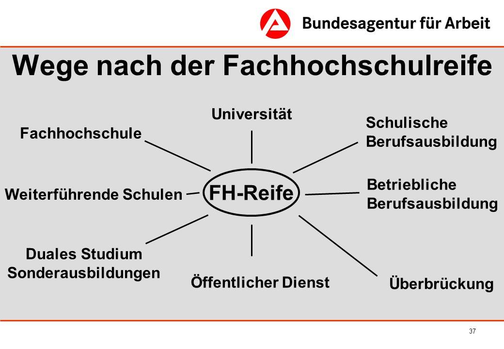 37 Wege nach der Fachhochschulreife FH-Reife Fachhochschule Duales Studium Sonderausbildungen Betriebliche Berufsausbildung Universität Schulische Ber