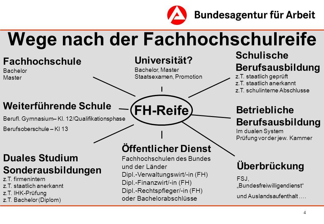 15 Hochschulzugang Abschluss: -gymnasiale Oberstufe Berufliches Gymnasium, H-Reife -Berufsoberschule, mit 2.