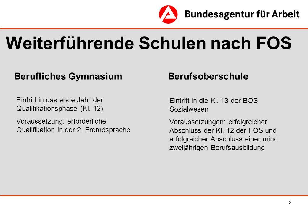 5 Weiterführende Schulen nach FOS Berufliches GymnasiumBerufsoberschule Eintritt in das erste Jahr der Qualifikationsphase (Kl. 12) Voraussetzung: erf