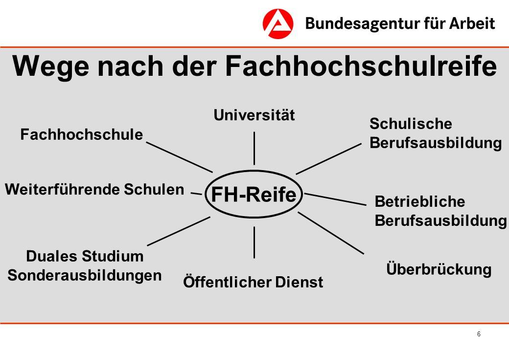 6 Wege nach der Fachhochschulreife FH-Reife Fachhochschule Duales Studium Sonderausbildungen Betriebliche Berufsausbildung Öffentlicher Dienst Univers