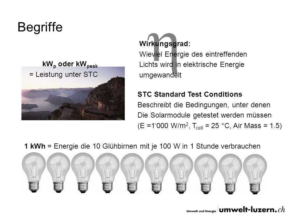 Charakteristische Werte Einspeisung ins Netz: ca. 800-900 kWh /Jahr ca. 8-10 m 2 Modulfläche Durchschnittlicher jährlicher Stromverbrauch Vier-Persone