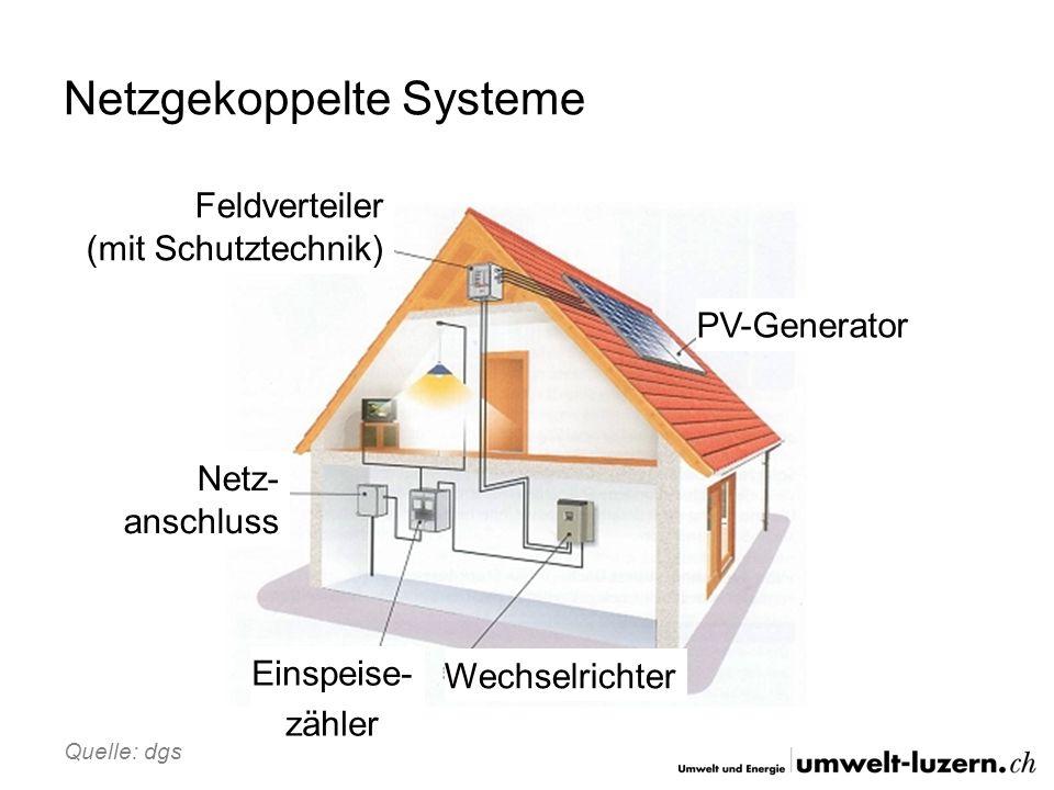 Begriffe kW p oder kW peak = Leistung unter STC Wirkungsgrad: Wieviel Energie des eintreffenden Lichts wird in elektrische Energie umgewandelt 1 kWh = Energie die 10 Glühbirnen mit je 100 W in 1 Stunde verbrauchen STC Standard Test Conditions Beschreibt die Bedingungen, unter denen Die Solarmodule getestet werden müssen (E =1000 W/m 2, T cell = 25 °C, Air Mass = 1.5)