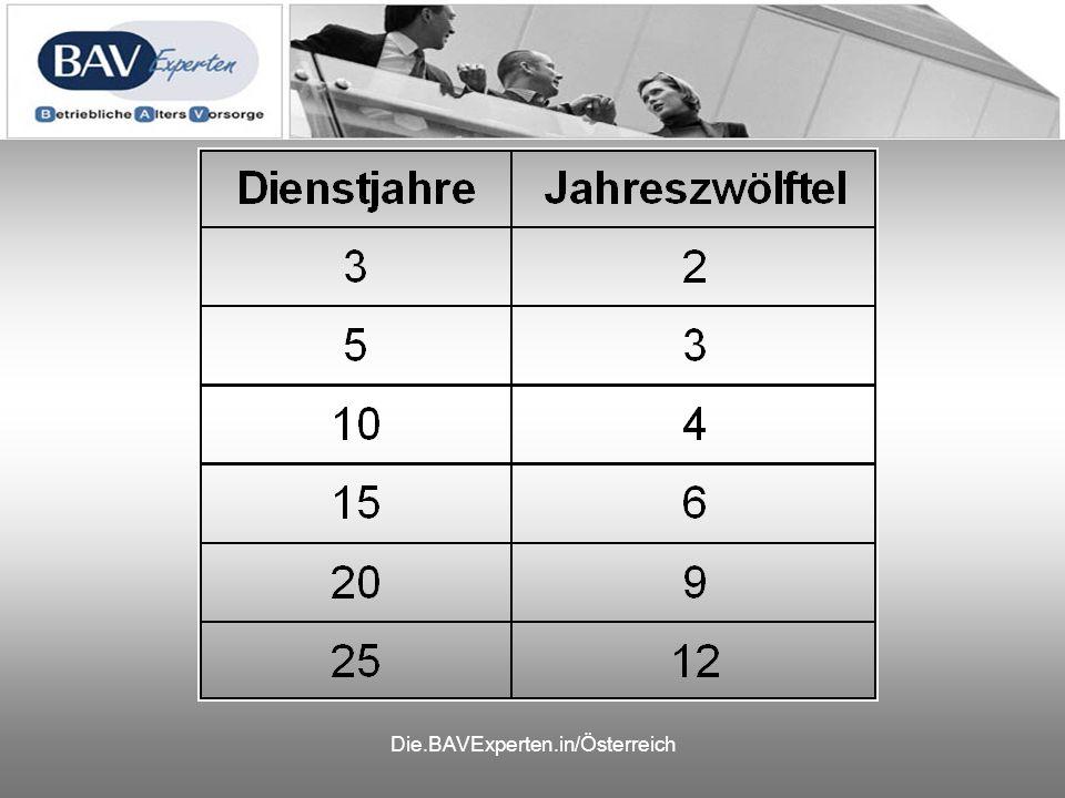Die.BAVExperten.in/Österreich
