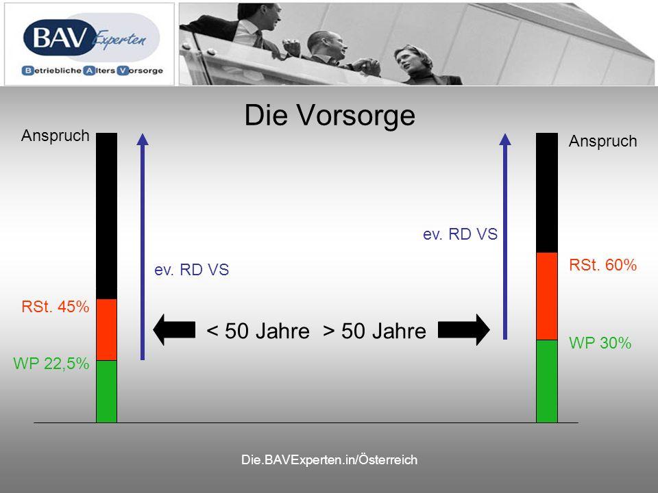Die.BAVExperten.in/Österreich 5 Möglichkeiten der Abfertigungsvorsorge: Fortsetzung des bisherigen Systems RST mit 100% Abfertigungs- Rückdeckung Auslagerung in eine Direkt- versicherung Einfrieren der Altansprüche und Beitrags- zahlung in MVK Übertragung in eine MVK RST- Bildung RST ins EK RST- Bildung RST ins EK
