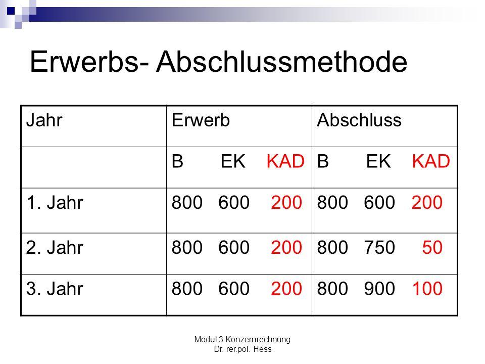 Modul 3 Konzernrechnung Dr. rer.pol. Hess Erwerbs- Abschlussmethode JahrErwerbAbschluss B EK KAD 1. Jahr800 600 200 2. Jahr800 600 200800 750 50 3. Ja