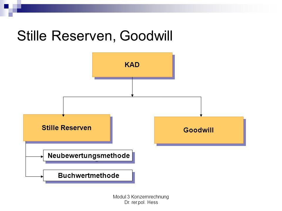 Modul 3 Konzernrechnung Dr. rer.pol. Hess Stille Reserven, Goodwill KAD Goodwill Stille Reserven Neubewertungsmethode Buchwertmethode