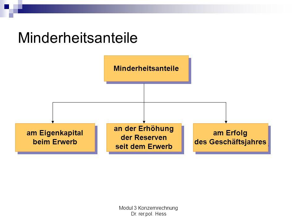 Modul 3 Konzernrechnung Dr. rer.pol. Hess Minderheitsanteile am Erfolg des Geschäftsjahres am Erfolg des Geschäftsjahres am Eigenkapital beim Erwerb a