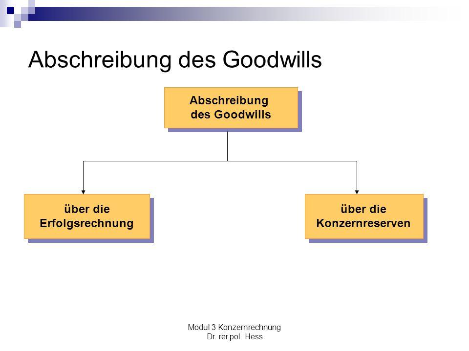 Modul 3 Konzernrechnung Dr. rer.pol. Hess Abschreibung des Goodwills Abschreibung des Goodwills Abschreibung des Goodwills über die Konzernreserven üb