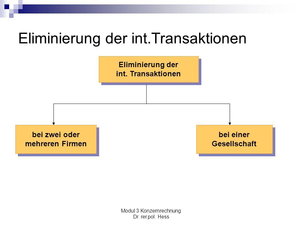 Modul 3 Konzernrechnung Dr. rer.pol. Hess Eliminierung der int.Transaktionen Eliminierung der int. Transaktionen Eliminierung der int. Transaktionen b