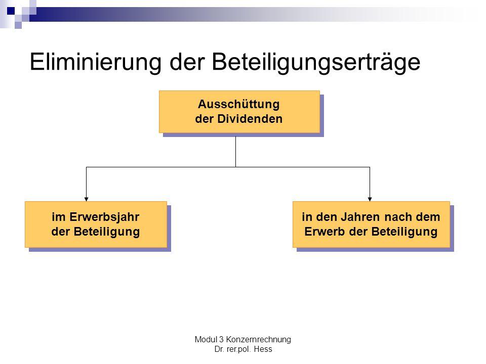 Modul 3 Konzernrechnung Dr. rer.pol. Hess Eliminierung der Beteiligungserträge Ausschüttung der Dividenden Ausschüttung der Dividenden in den Jahren n