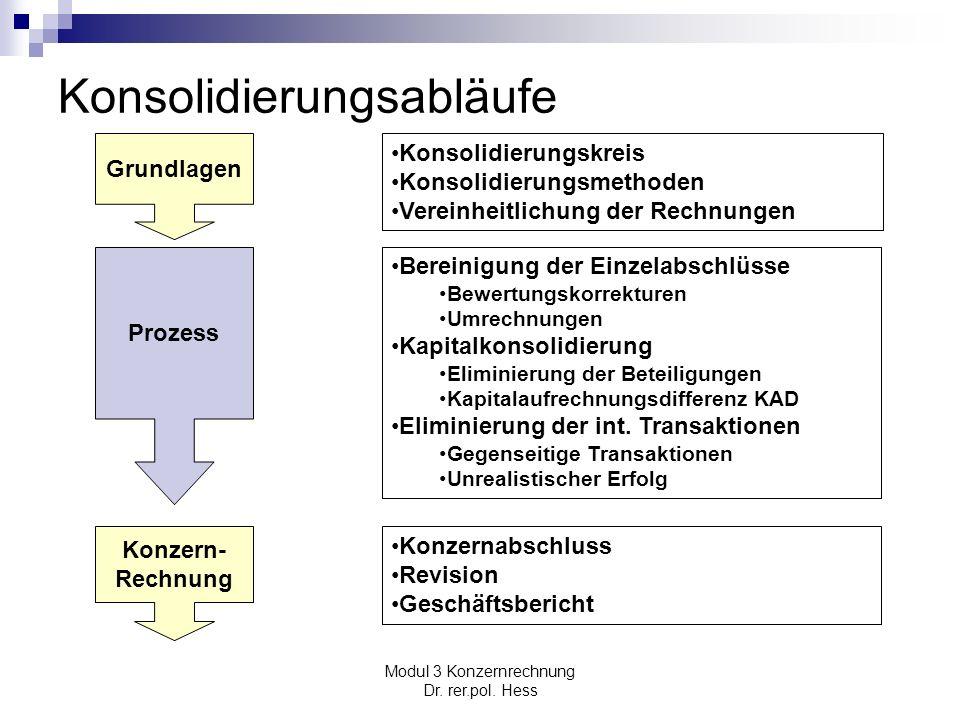 Modul 3 Konzernrechnung Dr. rer.pol. Hess Konsolidierungsabläufe Grundlagen Prozess Konzern- Rechnung Konsolidierungskreis Konsolidierungsmethoden Ver