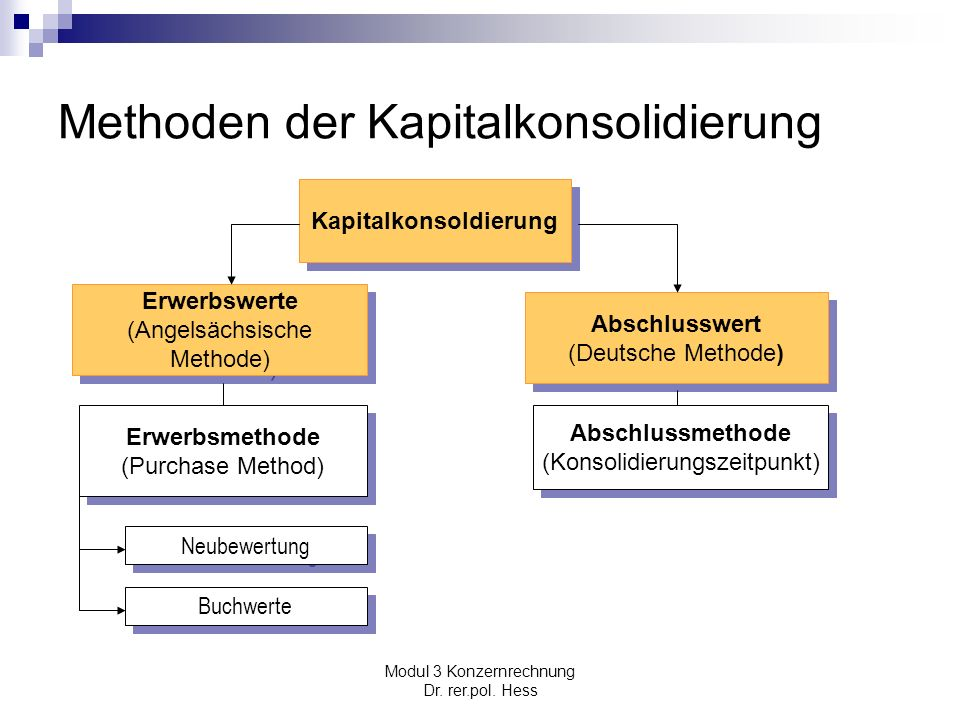 Modul 3 Konzernrechnung Dr. rer.pol. Hess Methoden der Kapitalkonsolidierung Kapitalkonsoldierung Abschlusswert (Deutsche Methode) Abschlusswert (Deut
