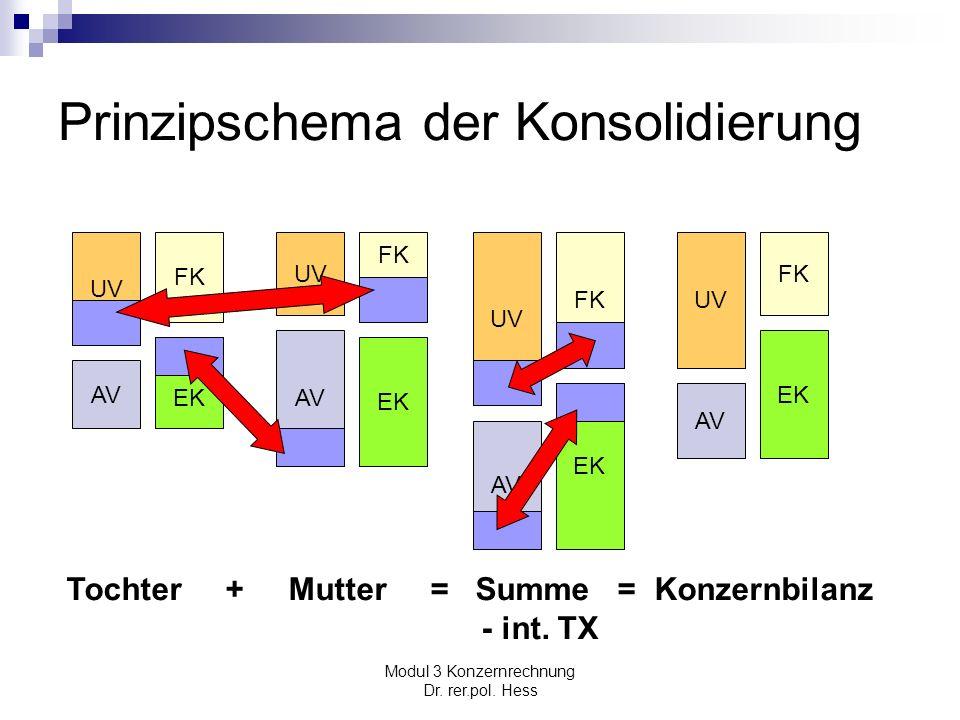Modul 3 Konzernrechnung Dr. rer.pol. Hess Prinzipschema der Konsolidierung UV AV FK EK UV AV EK UV AV FK EK UV AV FK EK Tochter + Mutter = Summe = Kon