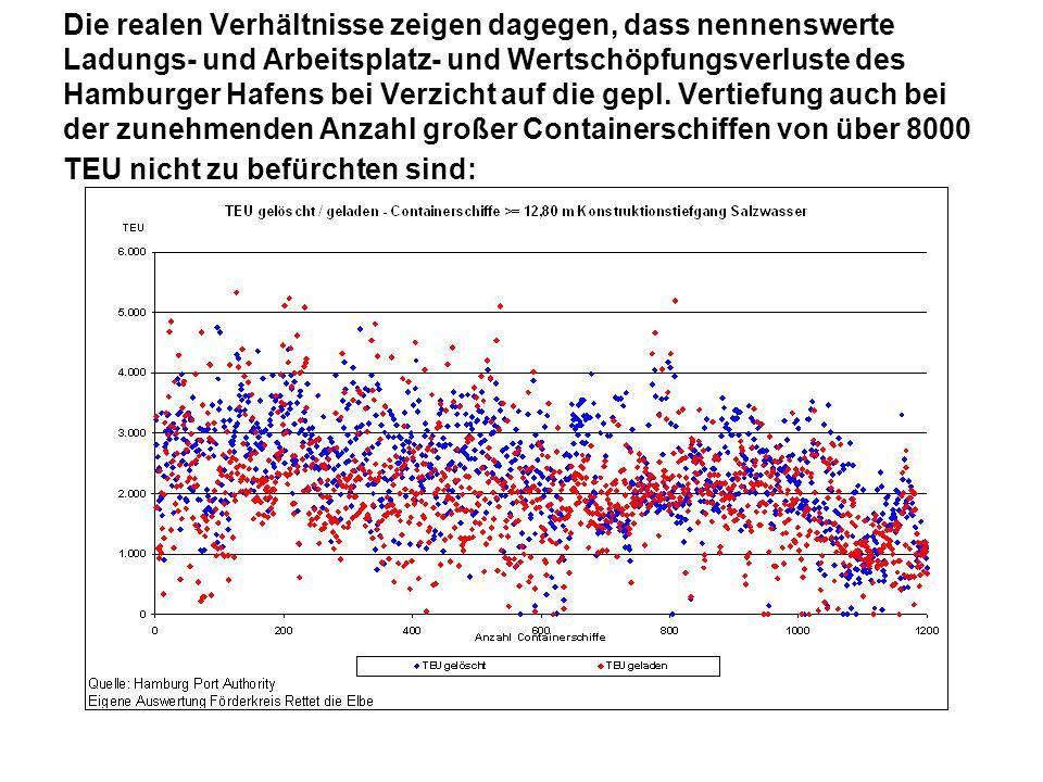 Die realen Verhältnisse zeigen dagegen, dass nennenswerte Ladungs- und Arbeitsplatz- und Wertschöpfungsverluste des Hamburger Hafens bei Verzicht auf