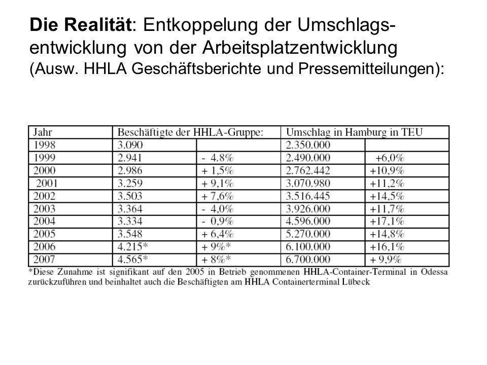 Die Realität: Entkoppelung der Umschlags- entwicklung von der Arbeitsplatzentwicklung (Ausw. HHLA Geschäftsberichte und Pressemitteilungen):
