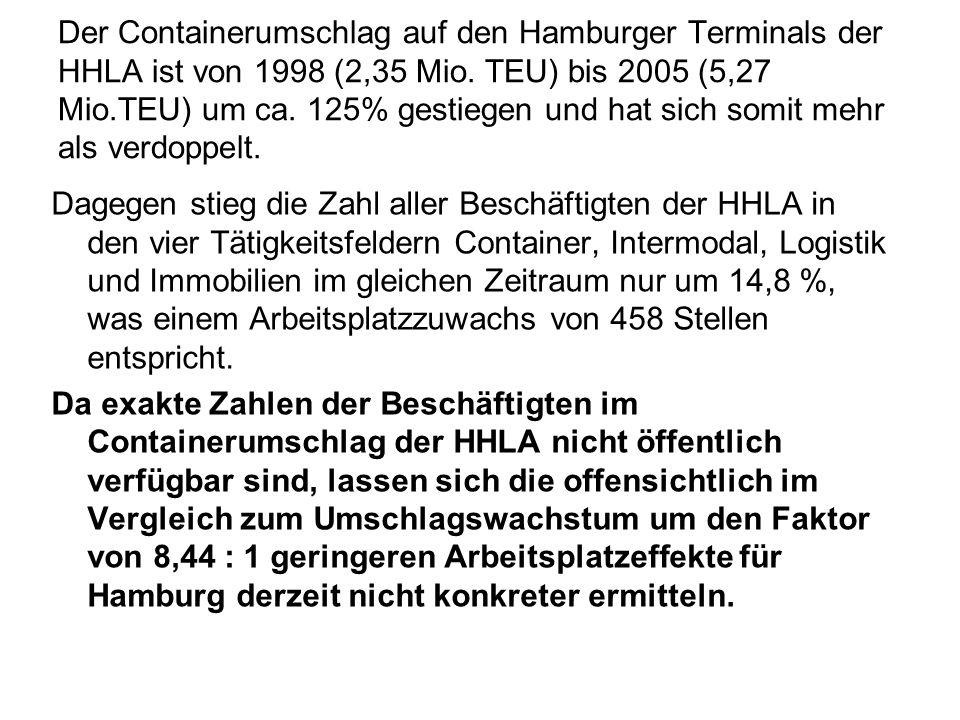 Der Containerumschlag auf den Hamburger Terminals der HHLA ist von 1998 (2,35 Mio. TEU) bis 2005 (5,27 Mio.TEU) um ca. 125% gestiegen und hat sich som