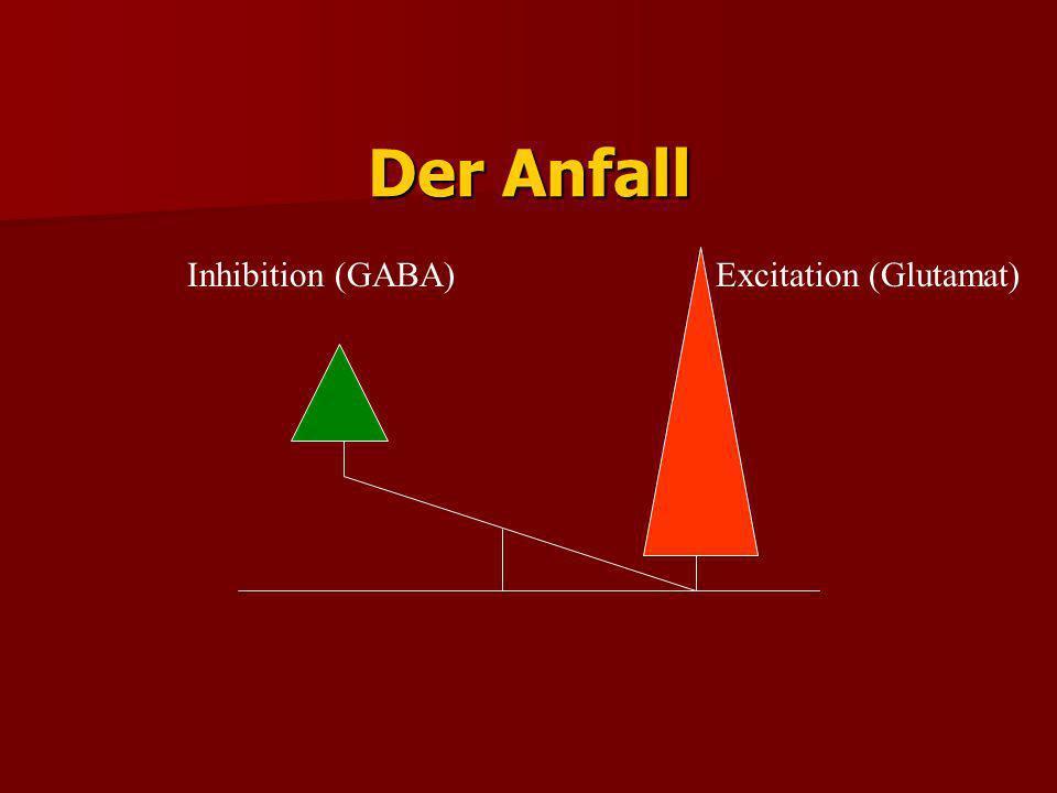 Interiktale Situation Inhibition vermehrt Excitation vermehrt