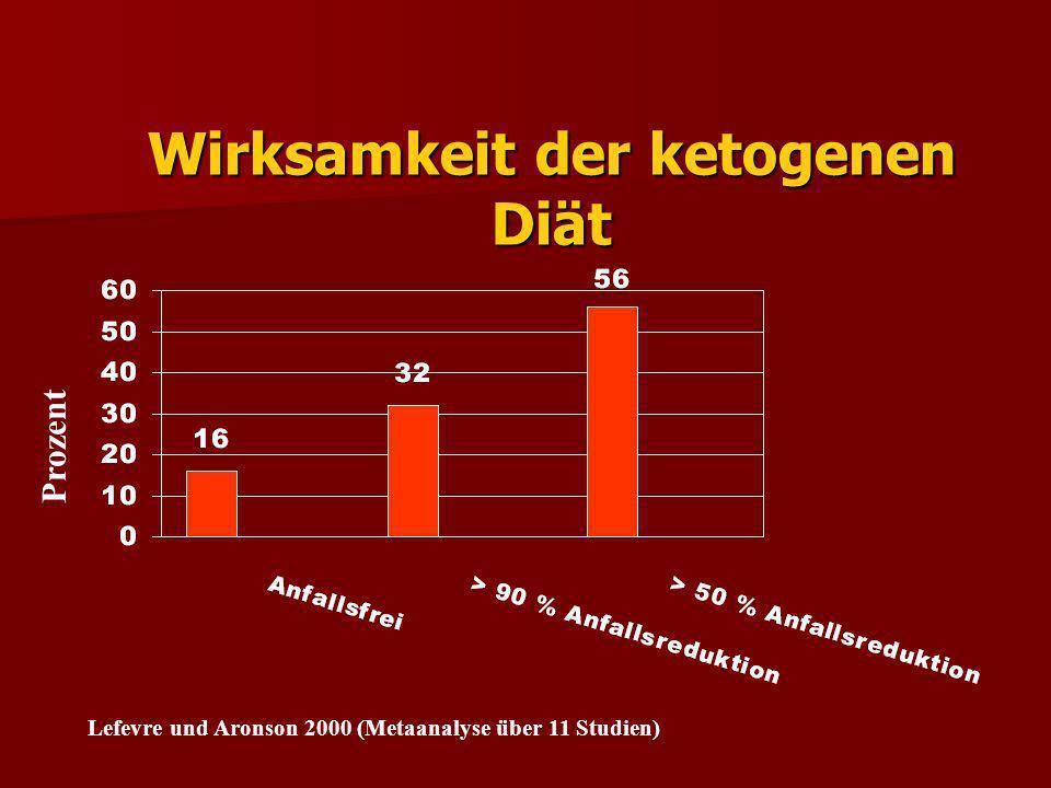 Eigene Erfahrungen mit der ketogenen Diät (n=16)