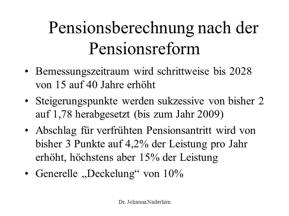 Dr. Johanna Naderhirn Pensionsberechnung nach der Pensionsreform Bemessungszeitraum wird schrittweise bis 2028 von 15 auf 40 Jahre erhöht Steigerungsp