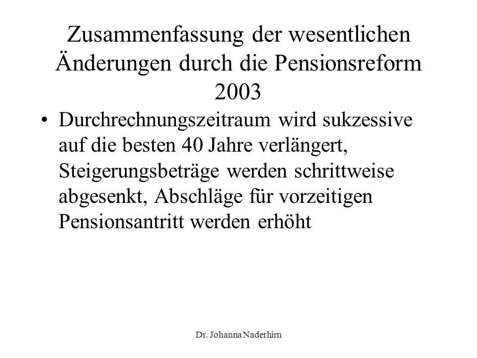 Dr. Johanna Naderhirn Zusammenfassung der wesentlichen Änderungen durch die Pensionsreform 2003 Durchrechnungszeitraum wird sukzessive auf die besten