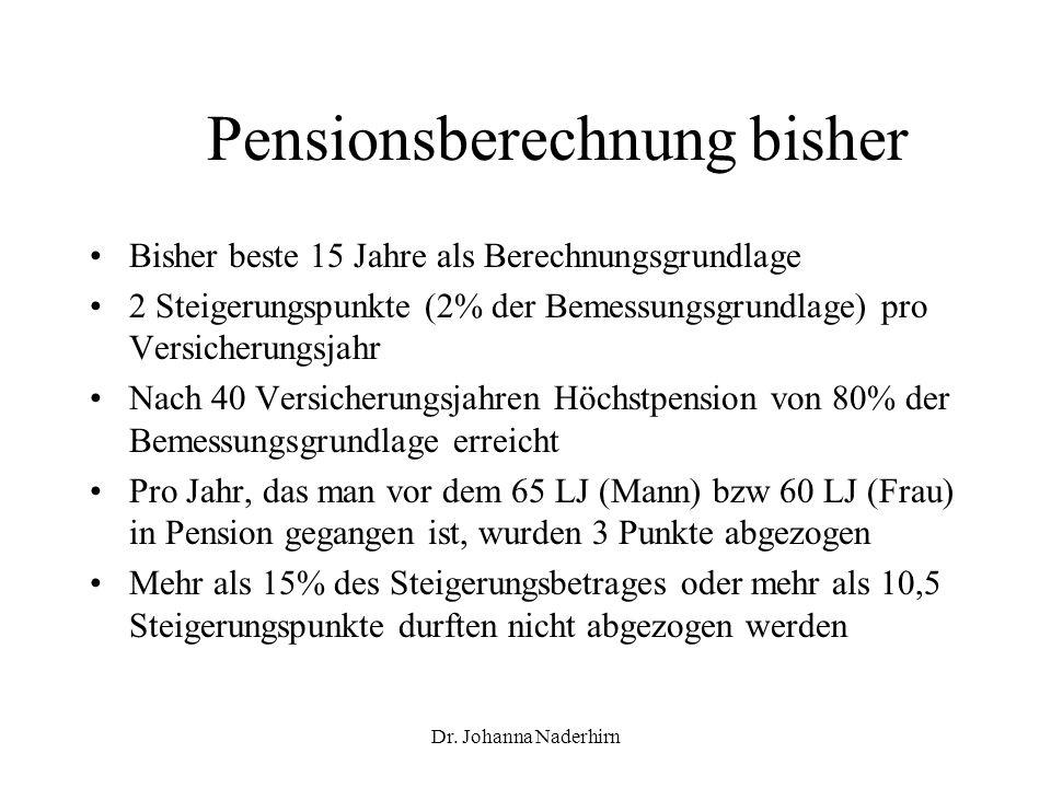 Dr. Johanna Naderhirn Pensionsberechnung bisher Bisher beste 15 Jahre als Berechnungsgrundlage 2 Steigerungspunkte (2% der Bemessungsgrundlage) pro Ve