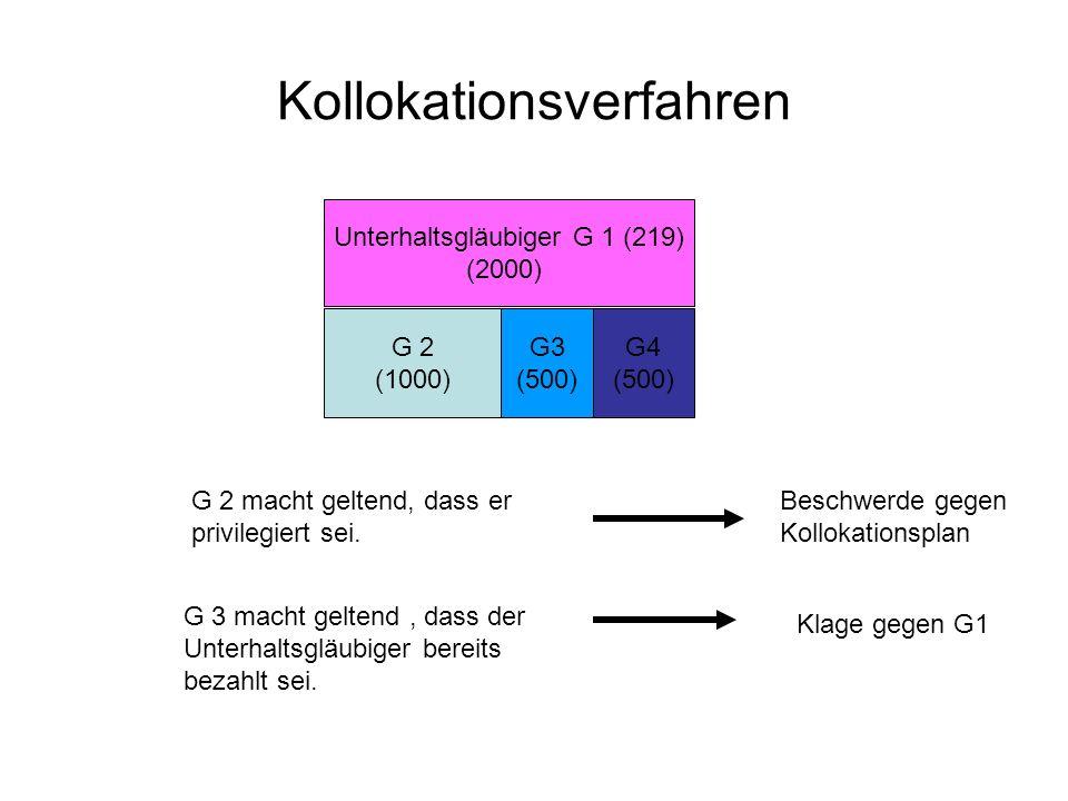Kollokationsverfahren G 2 (1000) G3 (500) G4 (500) Unterhaltsgläubiger G 1 (219) (2000) G 2 macht geltend, dass er privilegiert sei.