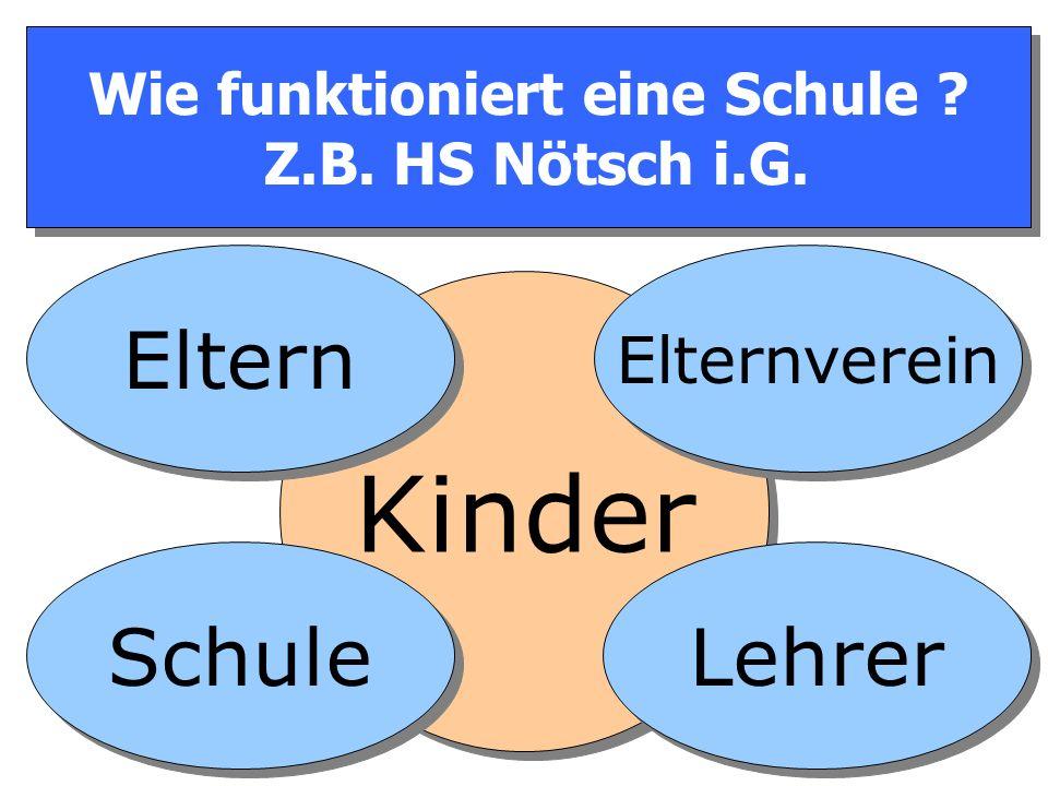 Wie funktioniert eine Schule Z.B. HS Nötsch i.G. Kinder Eltern Schule Elternverein Lehrer