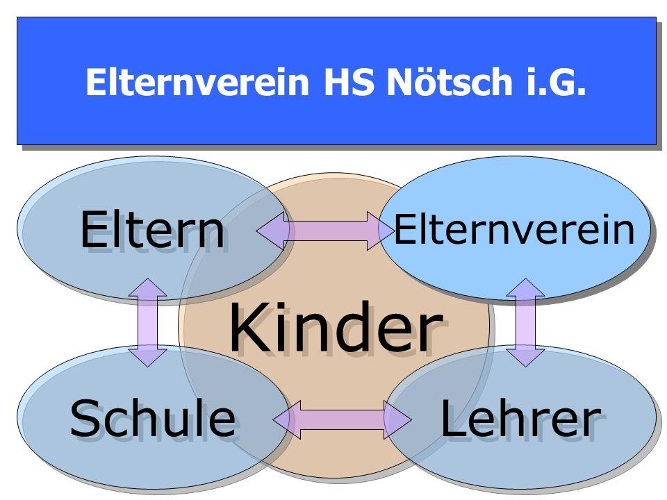 Warum Elternverein HS Nötsch i.G. ? Warum Elternverein HS Nötsch i.G. ? X