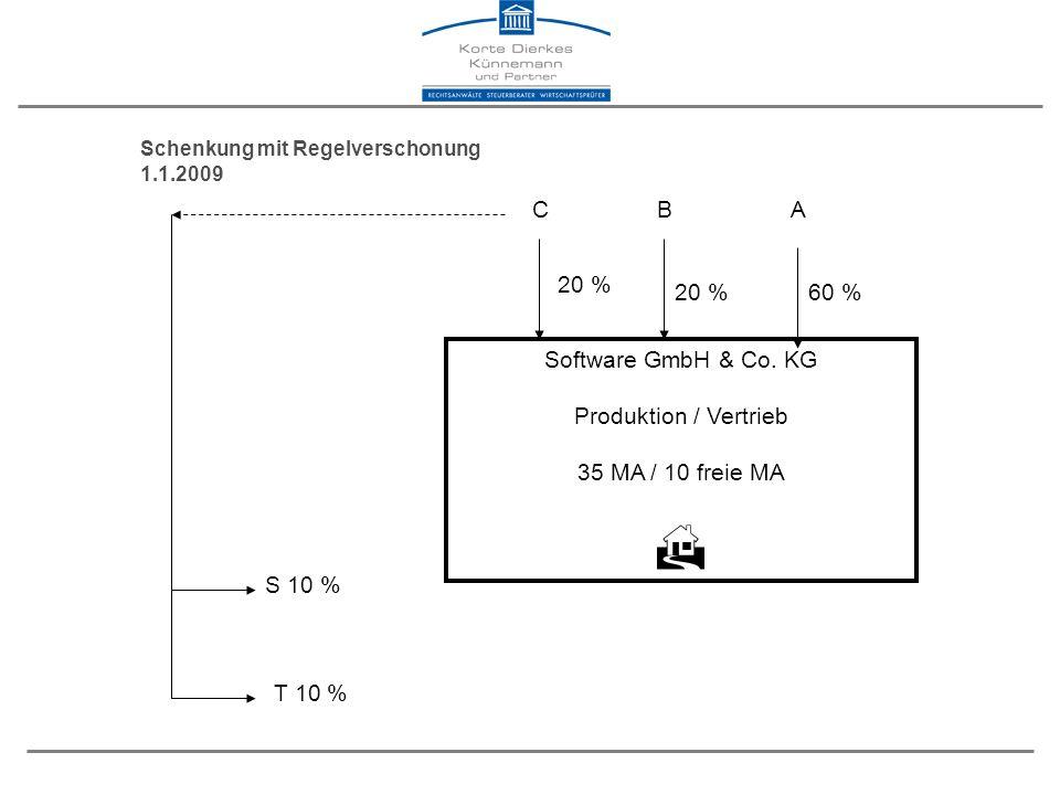 Schenkung mit Regelverschonung 1.1.2009 S 10 % T 10 % Software GmbH & Co.