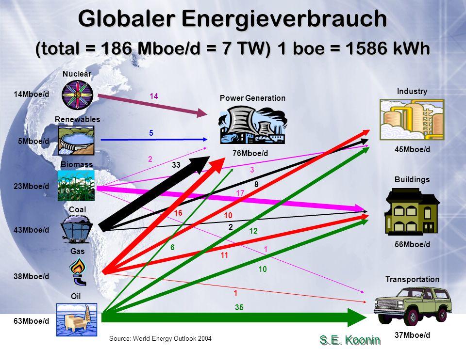 Salem 2008Wolfgang Bauer26. Aug. 2008 Globaler Energieverbrauch (total = 186 Mboe/d = 7 TW) 1 boe = 1586 kWh Source: World Energy Outlook 2004 Power G