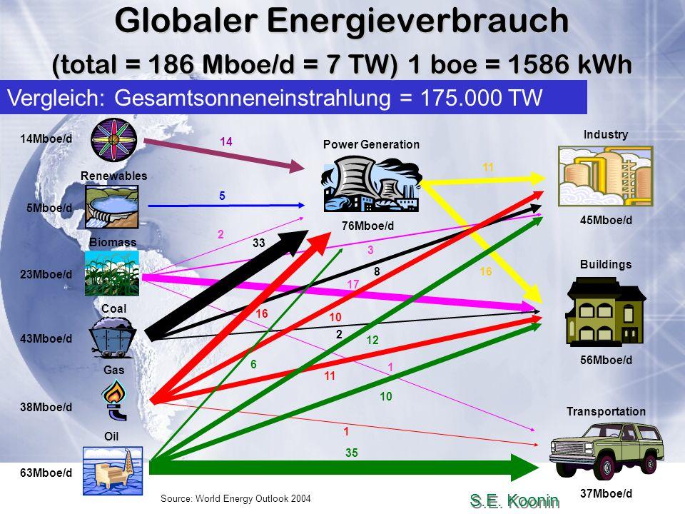 Salem 2008Wolfgang Bauer26. Aug. 2008 Source: World Energy Outlook 2004 Power Generation Transportation 37Mboe/d 76Mboe/d Buildings 56Mboe/d Industry