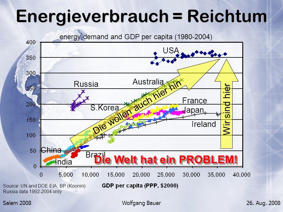 Salem 2008Wolfgang Bauer26. Aug. 2008 Source: UN and DOE EIA, BP (Koonin) Russia data 1992-2004 only energy demand and GDP per capita (1980-2004) Ener