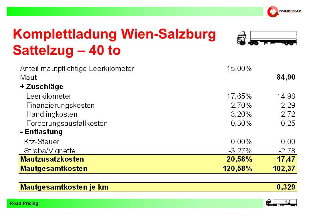 Road-Pricing 14 Komplettladung Wien-Salzburg Sattelzug – 40 to