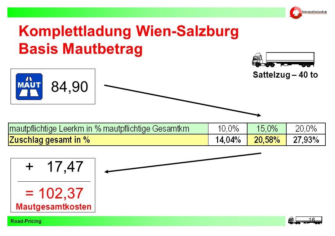 Road-Pricing 16 Komplettladung Wien-Salzburg Basis Mautbetrag Sattelzug – 40 to 84,90 + 17,47 = 102,37 Mautgesamtkosten