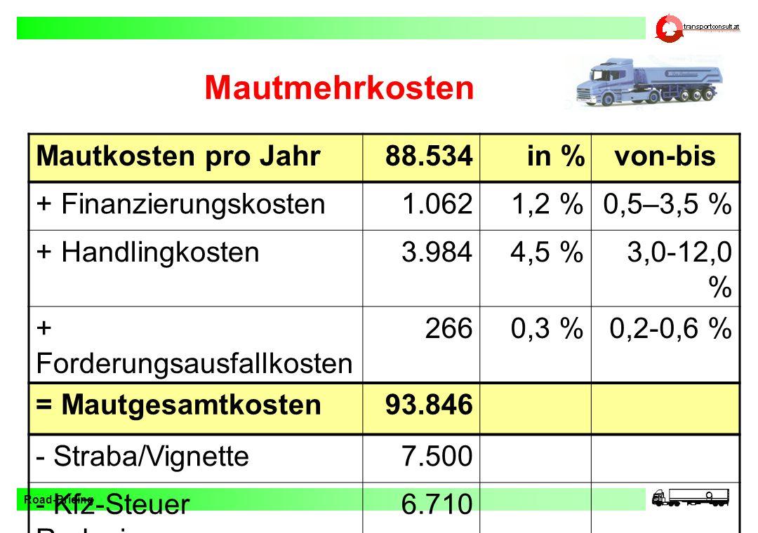 Road-Pricing 9 Mautmehrkosten Mautkosten pro Jahr88.534in %von-bis + Finanzierungskosten1.0621,2 %0,5–3,5 % + Handlingkosten3.9844,5 %3,0-12,0 % + For