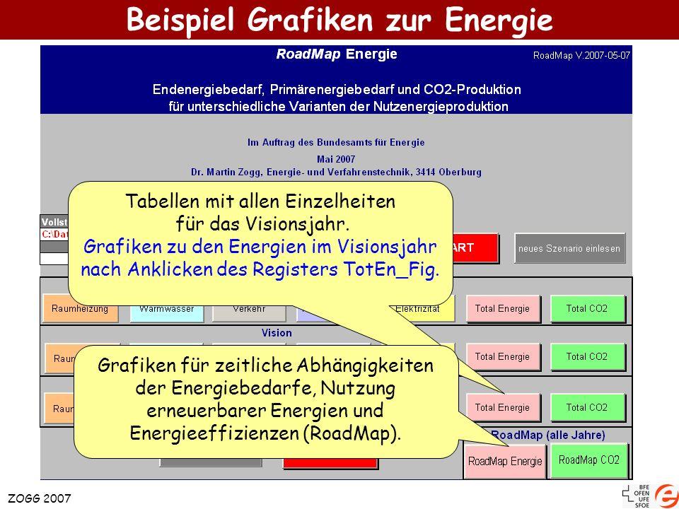 ZOGG 2007 Beispiel Grafiken zur Energie Tabellen mit allen Einzelheiten für das Visionsjahr. Grafiken zu den Energien im Visionsjahr nach Anklicken de