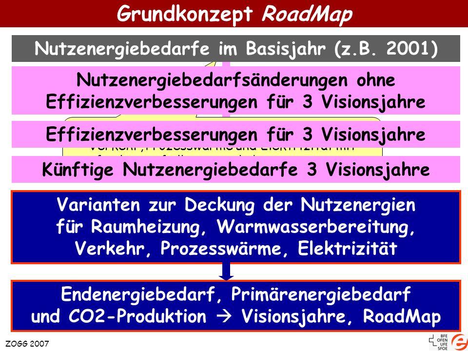 RoadMapRes.xls Darstellung der Energiebedarfe und der CO 2 -Produktion in Abhängigkeit der Zeit Vision_20xx.xls Extrapolation Nutzener- giebedarf auf 20xx Reduktion durch Effizienzmassnahmen Wählbare Varianten zur Energiebedarfsdeckung für das Jahr 20xx Vision_20yy.xls Extrapolation Nutzener- giebedarf auf 20yy Reduktion durch Effizienzmassnahmen Wählbare Varianten zur Energiebedarfsdeckung für das Jahr 20yy Vision_20zz.xls Extrapolation Nutzener- giebedarf auf 20zz Reduktion durch Effizienzmassnahmen Wählbare Varianten zur Energiebedarfsdeckung für das Jahr 20zz Aufbau von RoadMap ZOGG 2007