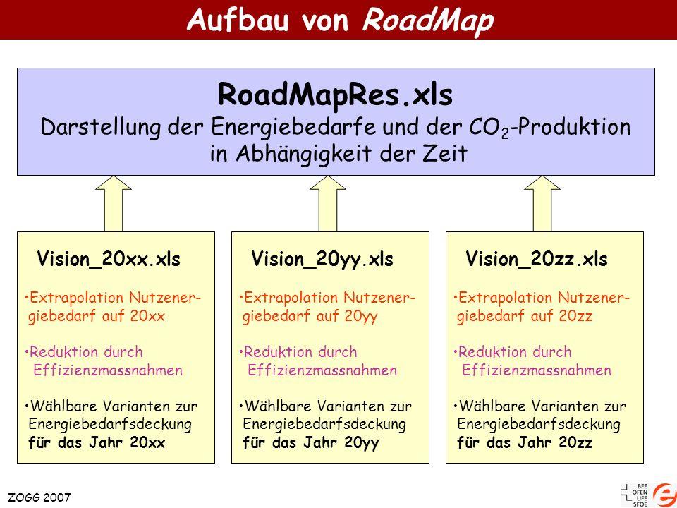 RoadMapRes.xls Darstellung der Energiebedarfe und der CO 2 -Produktion in Abhängigkeit der Zeit Vision_20xx.xls Extrapolation Nutzener- giebedarf auf