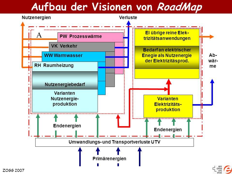 Aufbau der Visionen von RoadMap ZOGG 2007 Ab- wär- me PW Prozesswärme VK Verkehr WW Warmwasser Varianten Nutzenergie- produktion RH Raumheizung Nutzen