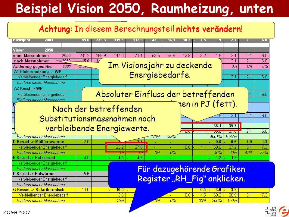 ZOGG 2007 Beispiel Grafiken zur Energie Tabellen mit allen Einzelheiten für das Visionsjahr.