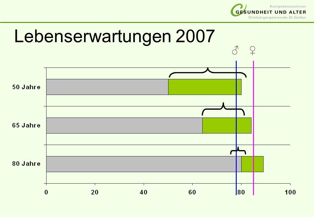 Lebenserwartungen 2007