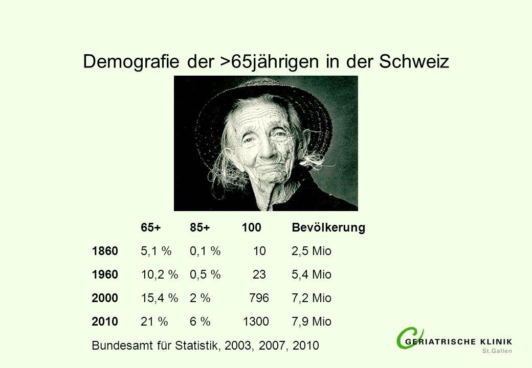 Demografie der >65jährigen in der Schweiz 65+85+ 100 Bevölkerung 18605,1 %0,1 % 10 2,5 Mio 196010,2 %0,5 % 23 5,4 Mio 200015,4 %2 % 796 7,2 Mio 201021