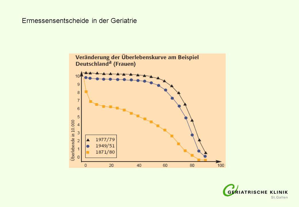 Behinderungsfreie Lebenserwartung von 65-jährigen Menschen in der Schweiz 1981/82Männer11,5 Jahre 200716,5 Jahre 1981/82Frauen12,2 Jahre 200717,5 Jahre 85+frailty NFP32 Höpflinger, Stückelberger 1999/2009