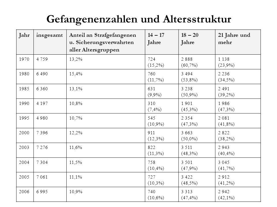 JahrinsgesamtAnteil an Strafgefangenen u. Sicherungsverwahrten aller Altersgruppen 14 – 17 Jahre 18 – 20 Jahre 21 Jahre und mehr 19704 75913,2%724 (15