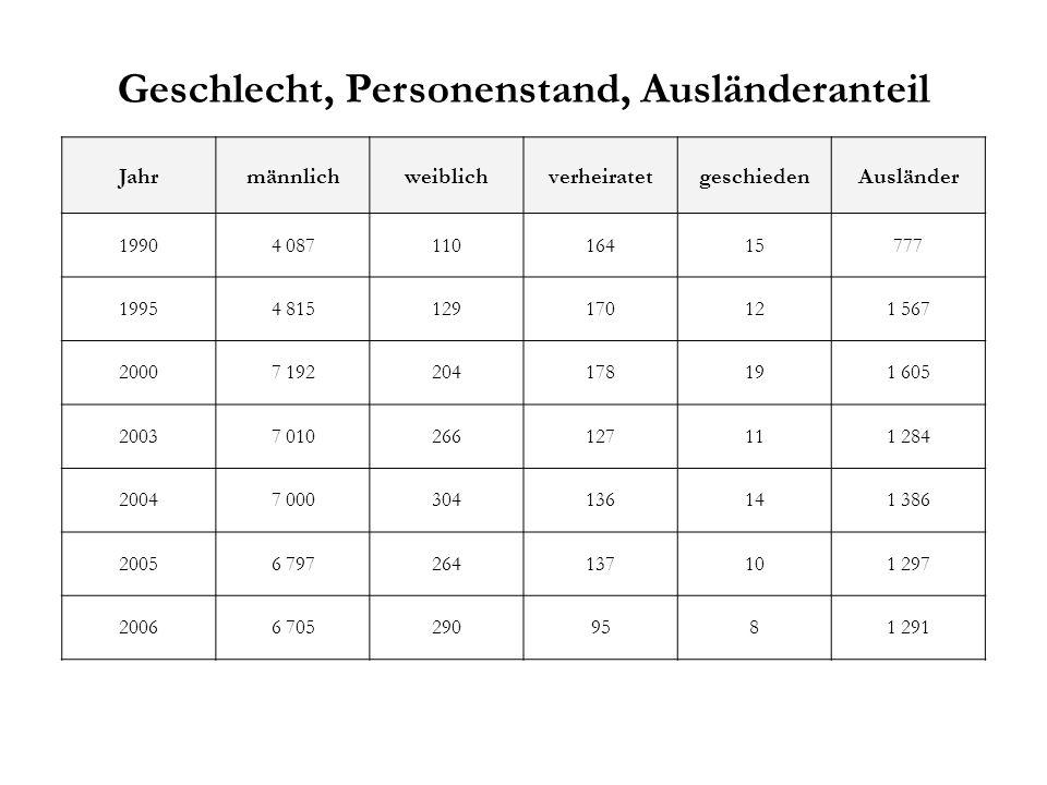 Geschlecht, Personenstand, Ausländeranteil JahrmännlichweiblichverheiratetgeschiedenAusländer 19904 08711016415777 19954 815129170121 567 20007 192204