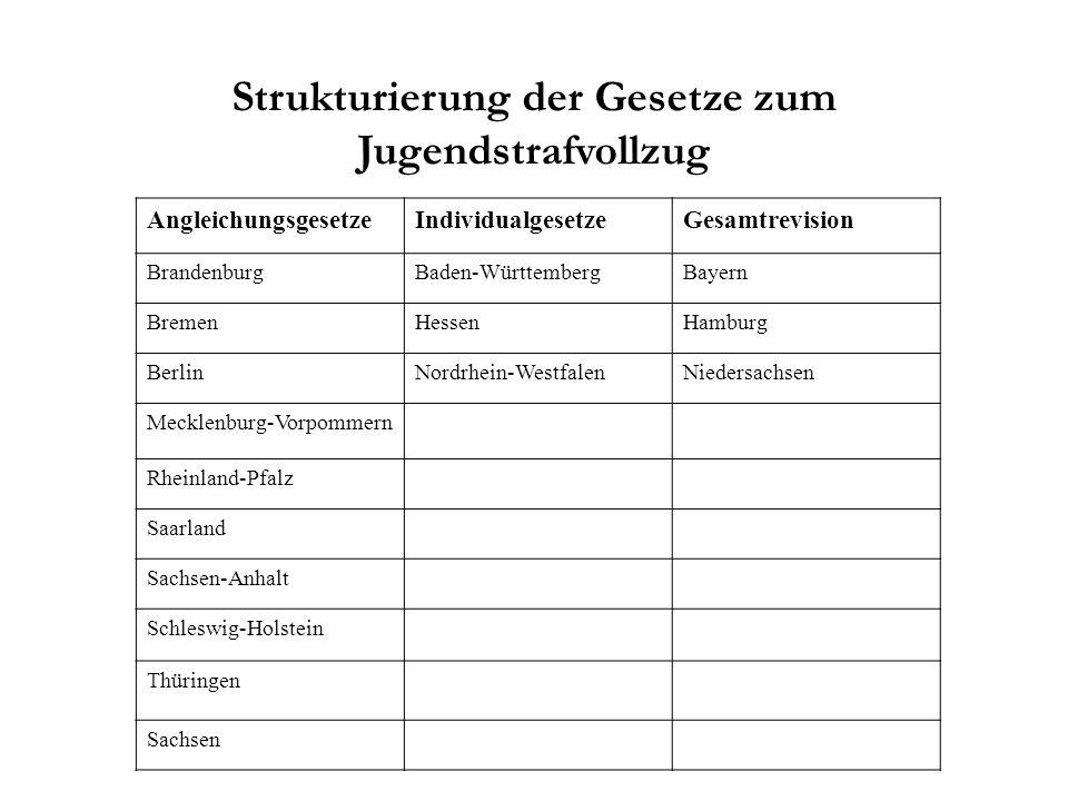 Strukturierung der Gesetze zum Jugendstrafvollzug AngleichungsgesetzeIndividualgesetzeGesamtrevision BrandenburgBaden-WürttembergBayern BremenHessenHa