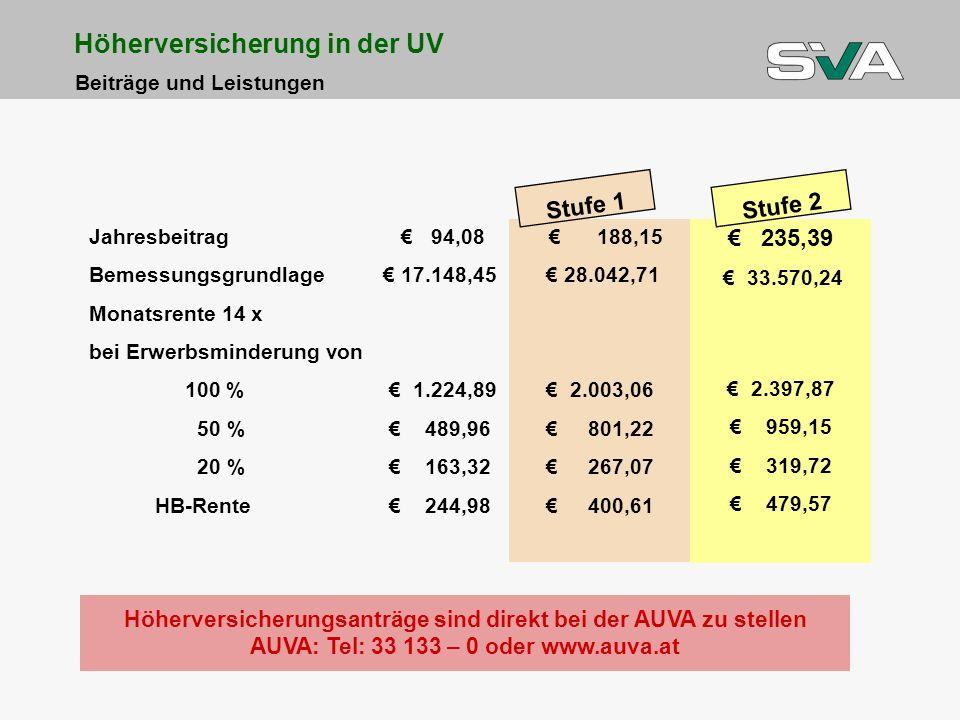 Jahresbeitrag 94,08 Bemessungsgrundlage 17.148,45 Monatsrente 14 x bei Erwerbsminderung von 100 % 1.224,89 50 % 489,96 20 % 163,32 HB-Rente 244,98 188,15 28.042,71 2.003,06 801,22 267,07 400,61 235,39 33.570,24 2.397,87 959,15 319,72 479,57 Stufe 1 Stufe 2 Höherversicherungsanträge sind direkt bei der AUVA zu stellen AUVA: Tel: 33 133 – 0 oder www.auva.at Höherversicherung in der UV Beiträge und Leistungen