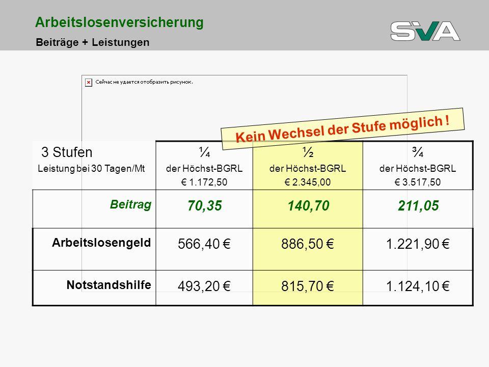 Arbeitslosenversicherung Beiträge + Leistungen 3 Stufen Leistung bei 30 Tagen/Mt ¼ der Höchst-BGRL 1.172,50 ½ der Höchst-BGRL 2.345,00 ¾ der Höchst-BG